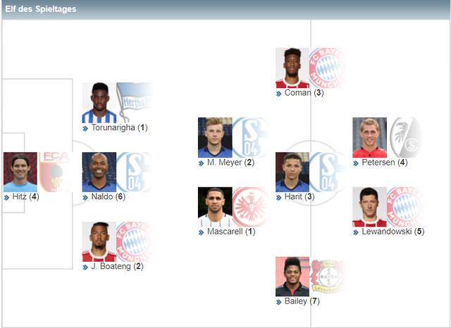 德甲20轮最佳阵容:莱万领衔 世界波前锋入选