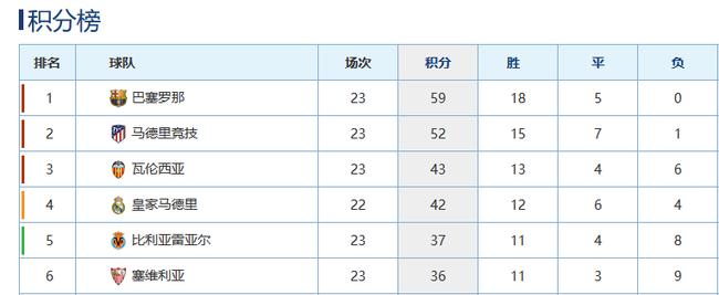 皇马本赛季联赛表现不佳