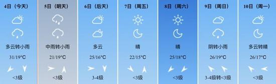 西安最近几天的天气情况。