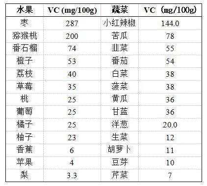 水果蔬菜VC含量一览表