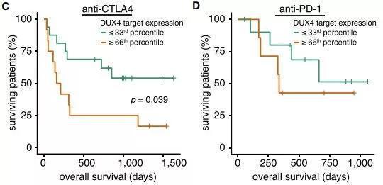 ▲DUX4表达水平高与检查点抑制剂治疗后的存活率显著降低是相关的(图片来源:参考资料[1])