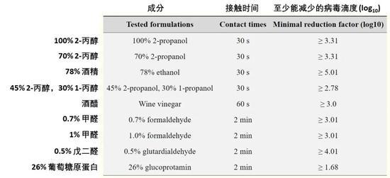 图6:各栽常见的消毒剂成分消毒剂在悬浮液测试中对SARS-CoV-1的灭活作用[15]。