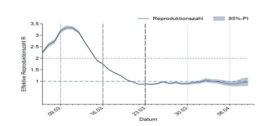 图十四:德国R值分析 来源: Robert Koch Institut, Epidemiologisches Bulletin, April 23, 2020