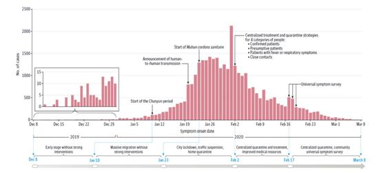 图十六:武汉3月8日以前的病人数据