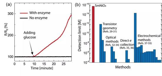 (a)SNO通过莫特相变从而改变电阻.(b)SNO对乳糖反应灵敏性和现有其他方法的比较.