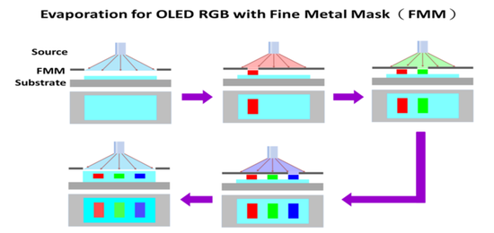 喷墨打印技术助力OLED生产 OLED电视或迎大降价