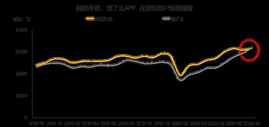 Source:QuestMobileTRUTH 中国挪移互联网数据库 2020年10月