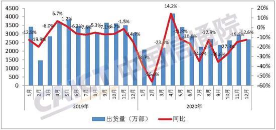 中国信通院:1-12月,国内市场5G手机累计出货量1.63亿部