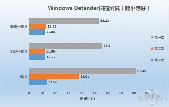 电脑速度提升明显:Intel傲腾内存评测的照片 - 6