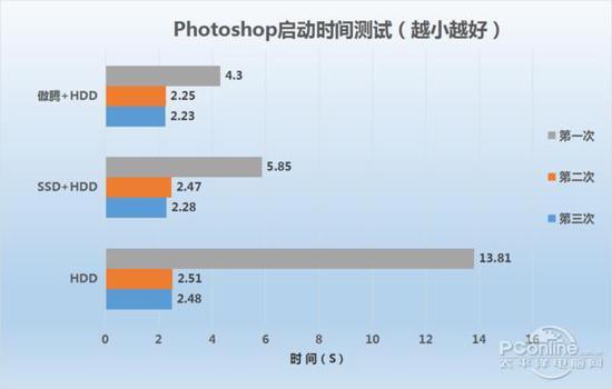 电脑速度提升明显:Intel傲腾内存评测的照片 - 11