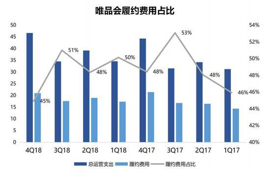 數據來源:唯品會(截至2019年4月3日)