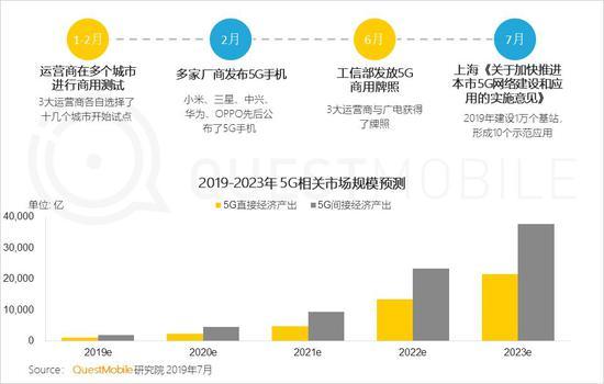 中国移动互联网2019半年大报告-CNMOAD 中文移动营销资讯 27