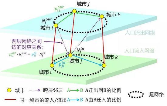 ▲图1OD超网络模型原理示意图