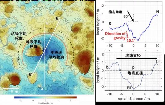 人造撞擊坑一帶的地形起伏和直徑測量。