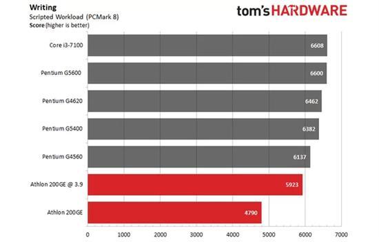 AMD速龙200GE破解超频3.9GHz:多线程直逼i3-7100的照片 - 13