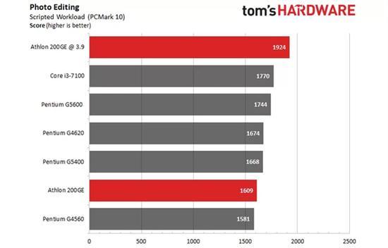 AMD速龙200GE破解超频3.9GHz:多线程直逼i3-7100的照片 - 7