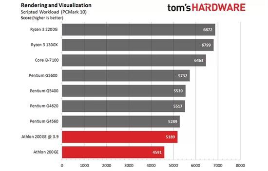 AMD速龙200GE破解超频3.9GHz:多线程直逼i3-7100的照片 - 12