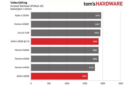 AMD速龙200GE破解超频3.9GHz:多线程直逼i3-7100的照片 - 9