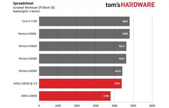 AMD速龙200GE破解超频3.9GHz:多线程直逼i3-7100的照片 - 11