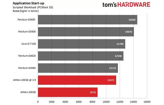 AMD速龙200GE破解超频3.9GHz:多线程直逼i3-7100的照片 - 10