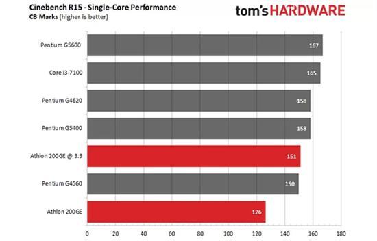 AMD速龙200GE破解超频3.9GHz:多线程直逼i3-7100的照片 - 3