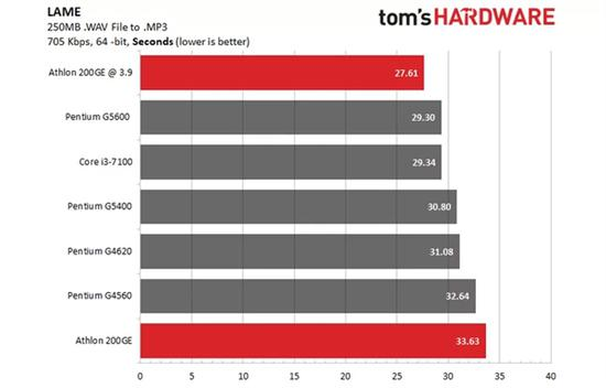 AMD速龙200GE破解超频3.9GHz:多线程直逼i3-7100的照片 - 4