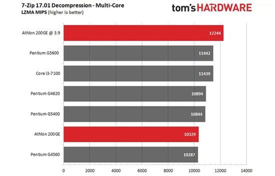 AMD速龙200GE破解超频3.9GHz:多线程直逼i3-7100的照片 - 5