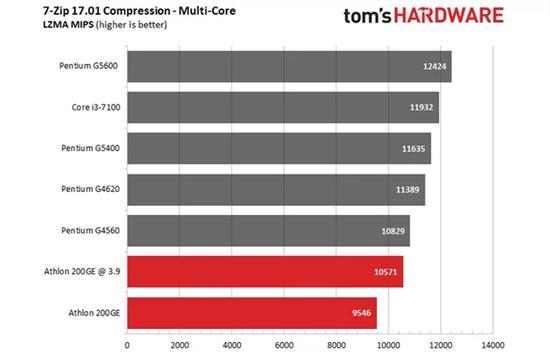 AMD速龙200GE破解超频3.9GHz:多线程直逼i3-7100的照片 - 6