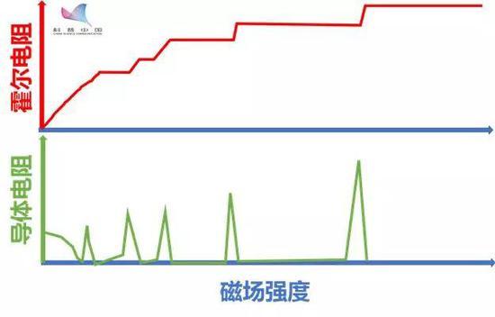 量子霍尔效应发生时的物理特性