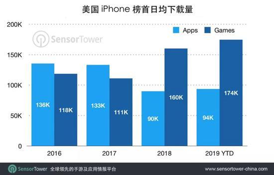 美区App Store非游戏应用榜首下载量较2016年降低31%