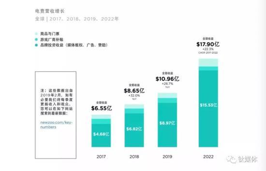 图片来源于《全球电竞市场报告》