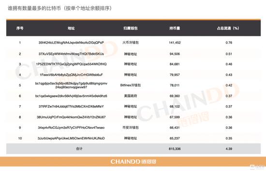 BTC單個鏈上地址余額榜單(鏈得得制圖)