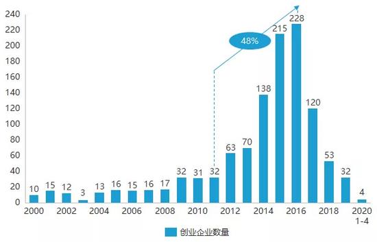 亿欧智库:2000-2020年4月中国人工智能企业新创公司数量