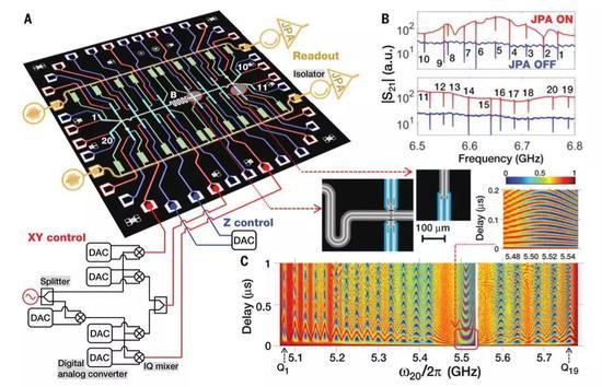图1:超导量子处理器及其基准特性