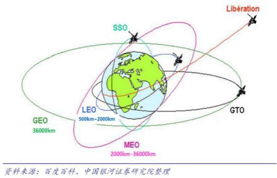 图1:卫星轨道示意图