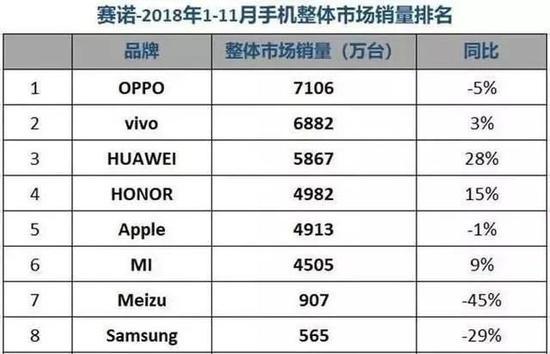 赛诺公布的2018年1月~11月国内手机销量排名,图源赛诺