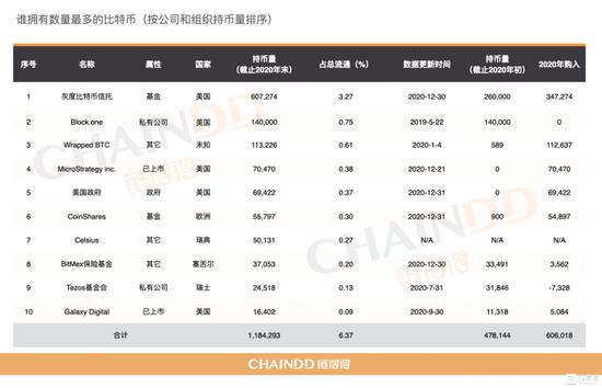 全球机构与组织BTC持仓榜单(链得得制图)