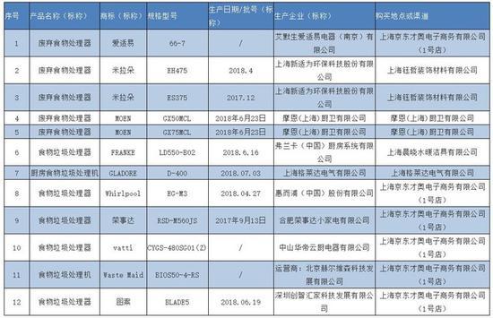 2018年上海市废弃食物处理器产品质量监督抽查所检项目符合相关标准的产品