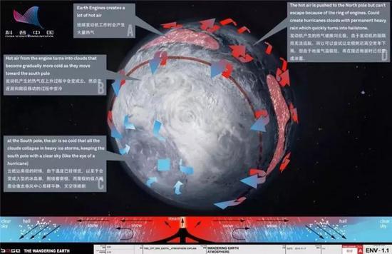 受行星发动机影响后的地球大气运动模式示意图,作者自制