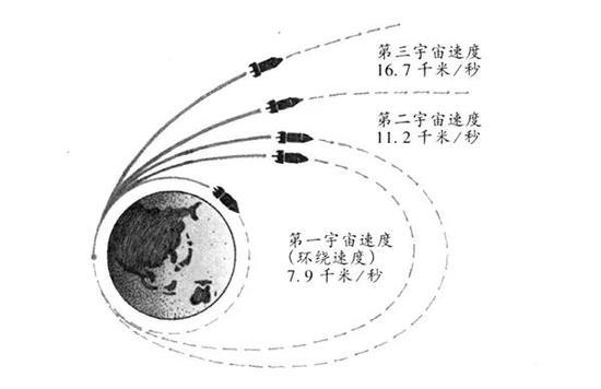 宇宙速度示意图(来源:《十万个为什么》)