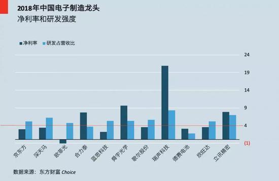 中国电子龙头,超过一半在4%净利润红线以下的