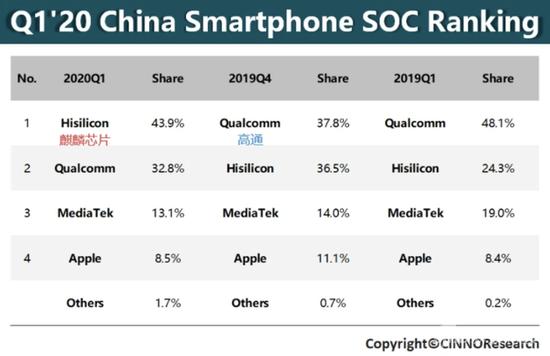 高通芯片在中国的市场份额照样很高