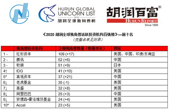 来源:胡润研究院  -对比去年排名不变 ↑对比去年排名上升 ↓对比去年排名下降 *新进前十