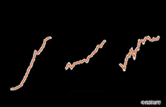 左、中、右的弯线别离外示生物柴油生产量、肉类和奶成品出口量、油料栽子进口量在以前几十年间的转折,单位均为百万吨。图片来源:FAOSTAT/Eurostat/F.O。 Licht/IFA。 Analysis by R。 Fuchs et al。