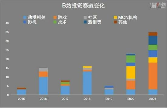 B站投資賽道變化 信息來源 / 企查查 制圖 / 深燃