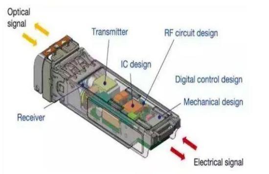 ▲5G光模块结构图