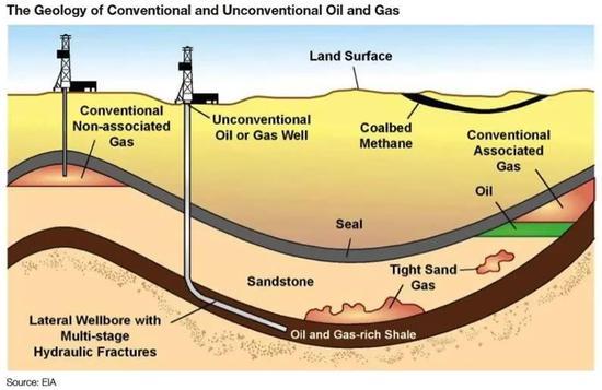 常规与非常规油气理论的生油机制来源:https://cla.auburn.edu/ces/energy/explanation-of-categories-and-peak-oil/