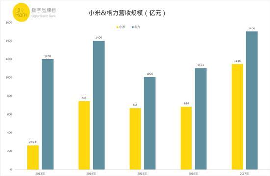 ■ 数据来源:小米、格力相关财务报表