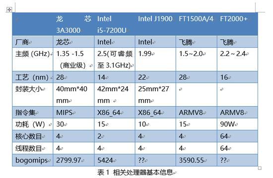 Intel i5-7200U