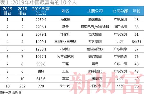 新财富500富人榜揭晓 马云第二个人财富只有2206亿元